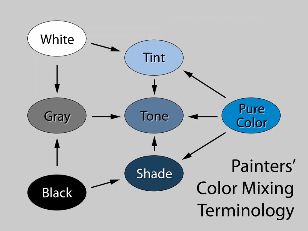 Tint-tone-shade.svg.png