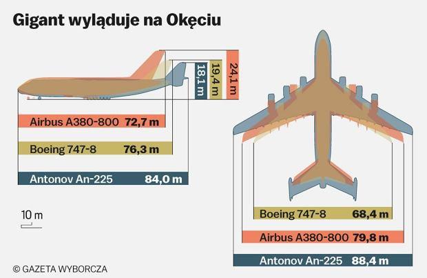 z25852614Q,Zestawienie-sylwetek-Antonowa-An-225--Boeinga-747-.jpg