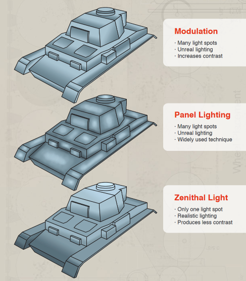 tank-lighting-styles-III.png